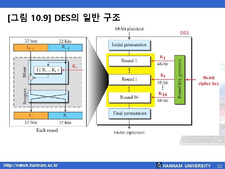 [그림 10. 9] DES의 일반 구조 Http: //netwk. hannam. ac. kr HANNAM UNIVERSITY 32