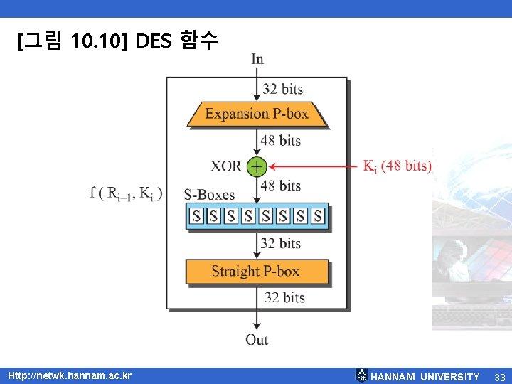 [그림 10. 10] DES 함수 Http: //netwk. hannam. ac. kr HANNAM UNIVERSITY 33