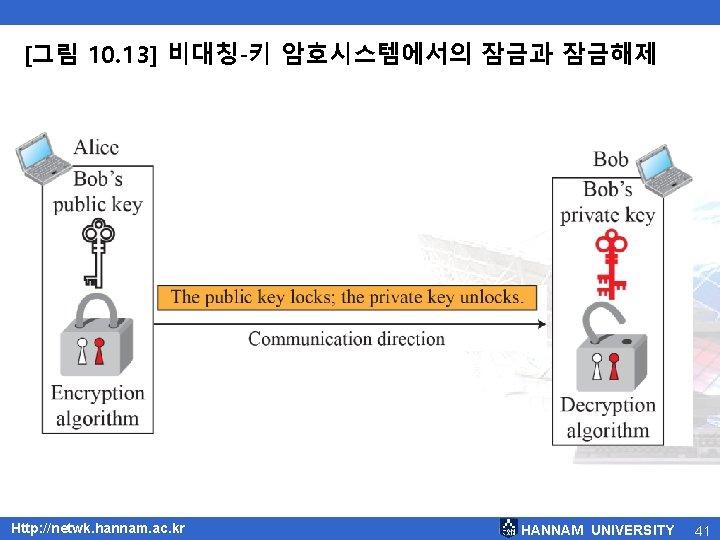 [그림 10. 13] 비대칭-키 암호시스템에서의 잠금과 잠금해제 Http: //netwk. hannam. ac. kr HANNAM UNIVERSITY