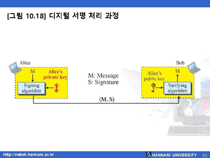 [그림 10. 18] 디지털 서명 처리 과정 Http: //netwk. hannam. ac. kr HANNAM UNIVERSITY