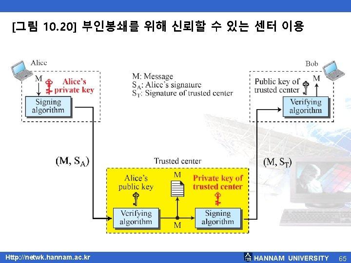 [그림 10. 20] 부인봉쇄를 위해 신뢰할 수 있는 센터 이용 Http: //netwk. hannam. ac.