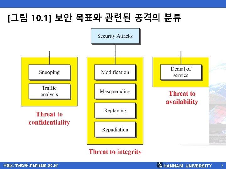 [그림 10. 1] 보안 목표와 관련된 공격의 분류 Http: //netwk. hannam. ac. kr HANNAM