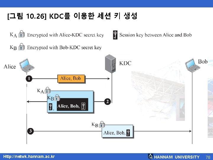 [그림 10. 26] KDC를 이용한 세션 키 생성 Http: //netwk. hannam. ac. kr HANNAM