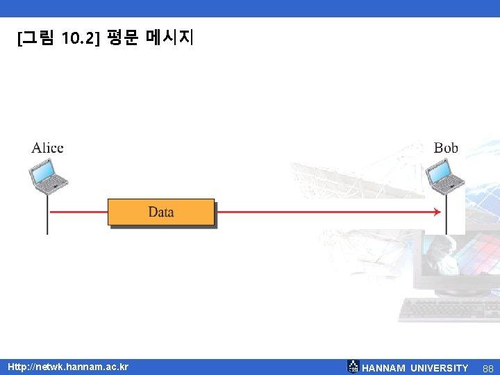 [그림 10. 2] 평문 메시지 Http: //netwk. hannam. ac. kr HANNAM UNIVERSITY 88