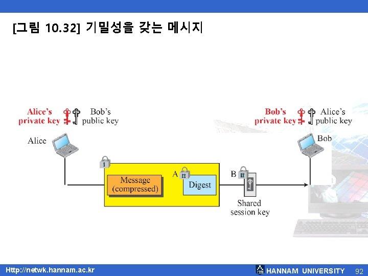 [그림 10. 32] 기밀성을 갖는 메시지 Http: //netwk. hannam. ac. kr HANNAM UNIVERSITY 92