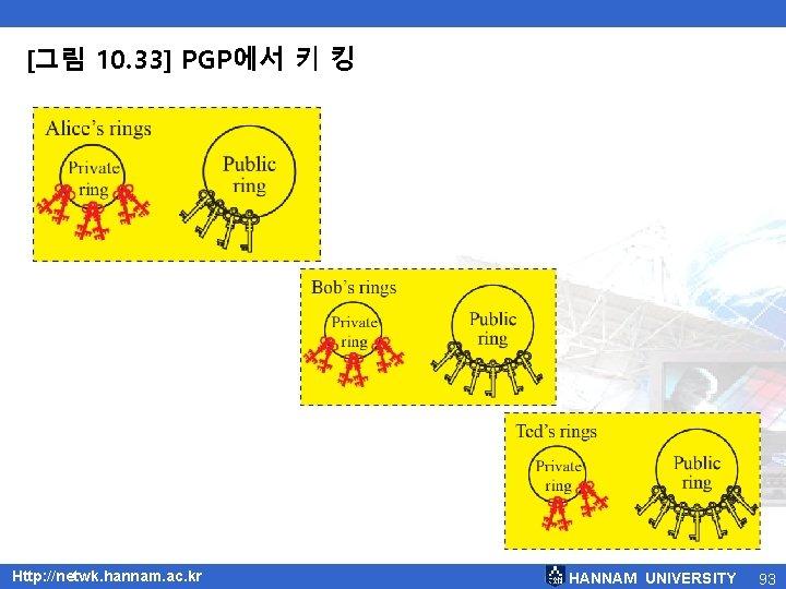 [그림 10. 33] PGP에서 키 킹 Http: //netwk. hannam. ac. kr HANNAM UNIVERSITY 93
