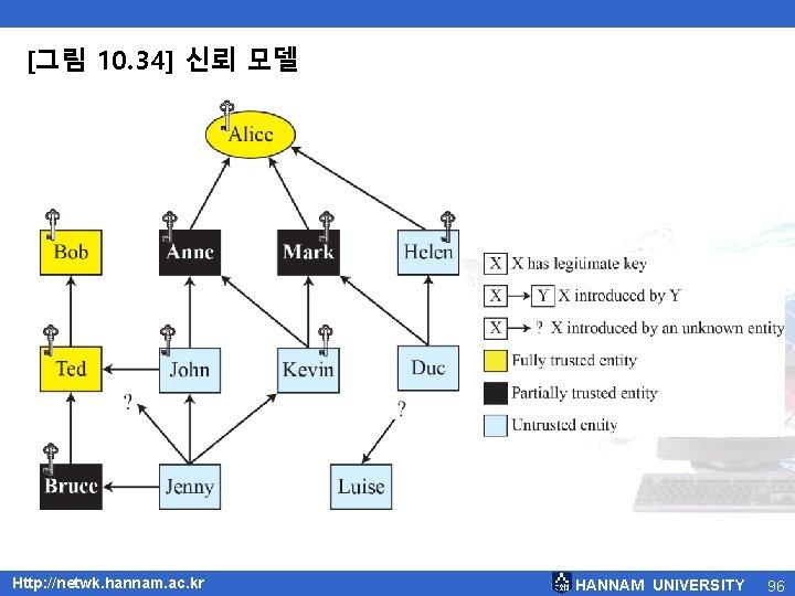 [그림 10. 34] 신뢰 모델 Http: //netwk. hannam. ac. kr HANNAM UNIVERSITY 96