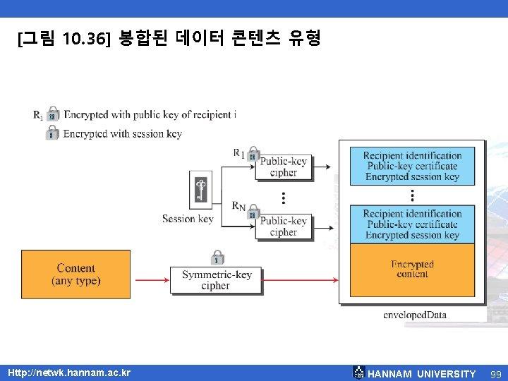 [그림 10. 36] 봉합된 데이터 콘텐츠 유형 Http: //netwk. hannam. ac. kr HANNAM UNIVERSITY