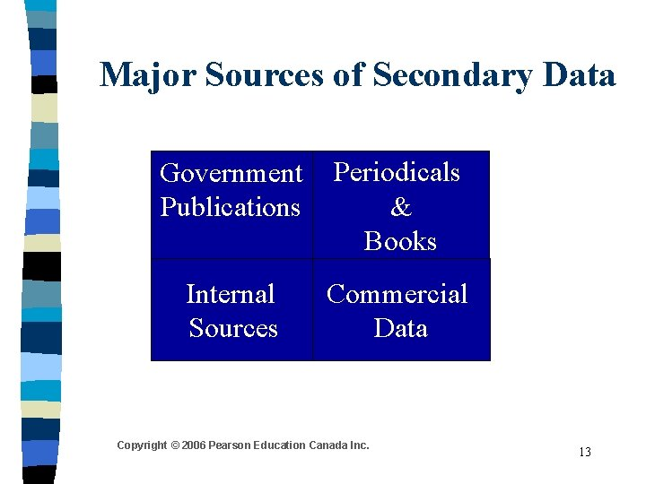 Major Sources of Secondary Data Government Publications Periodicals & Books Internal Sources Commercial Data