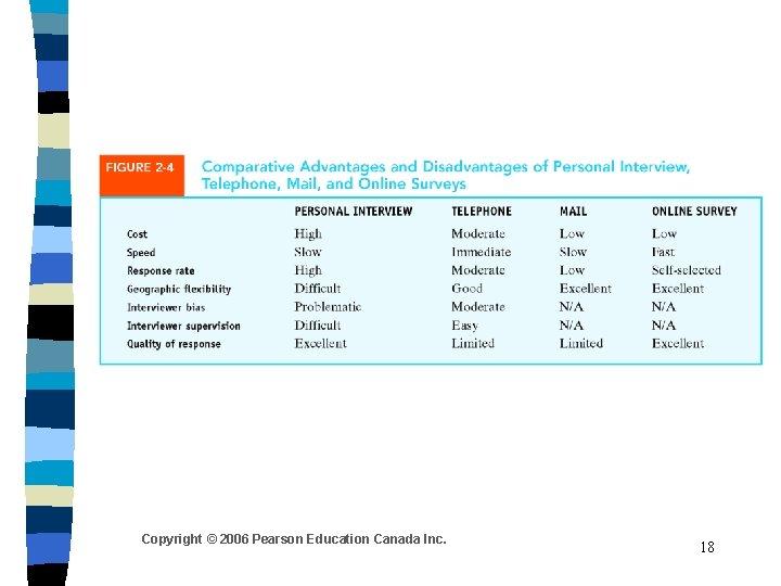 Copyright © 2006 Pearson Education Canada Inc. 18