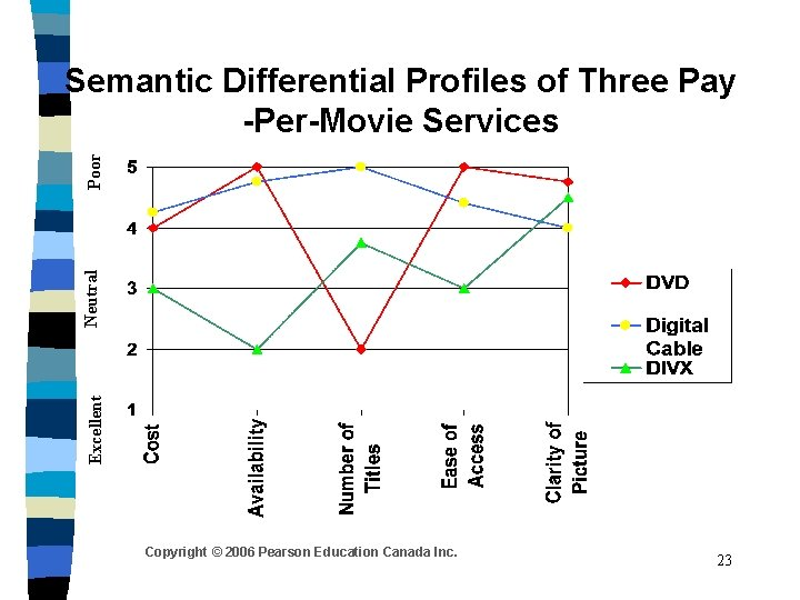 Excellent Neutral Poor Semantic Differential Profiles of Three Pay -Per-Movie Services Copyright © 2006