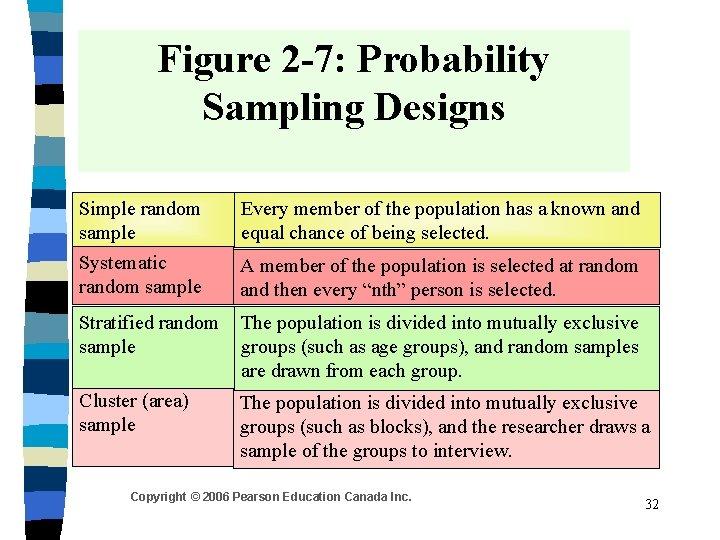 Figure 2 -7: Probability Sampling Designs Simple random sample Systematic random sample Every member