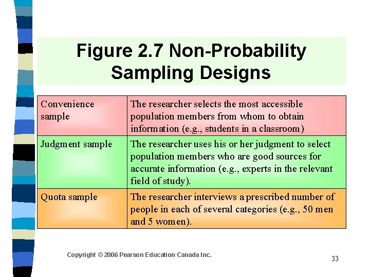 Figure 2. 7 Non-Probability Sampling Designs Convenience sample The researcher selects the most accessible