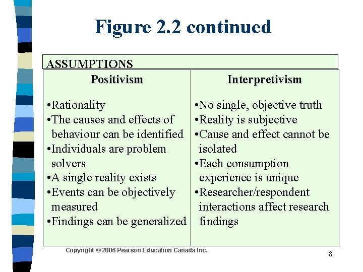 Figure 2. 2 continued ASSUMPTIONS Positivism • Rationality • The causes and effects of