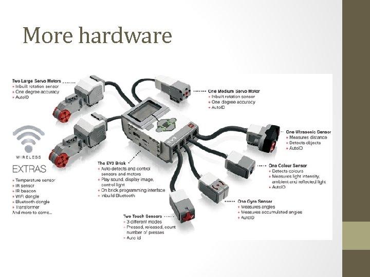 More hardware