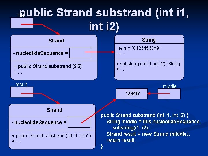 public Strand substrand (int i 1, int i 2) this String Strand - nucleotide.