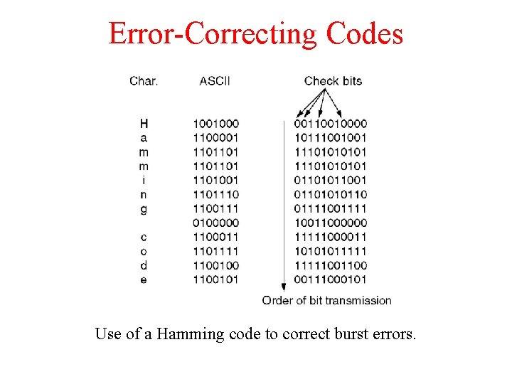 Error-Correcting Codes Use of a Hamming code to correct burst errors.