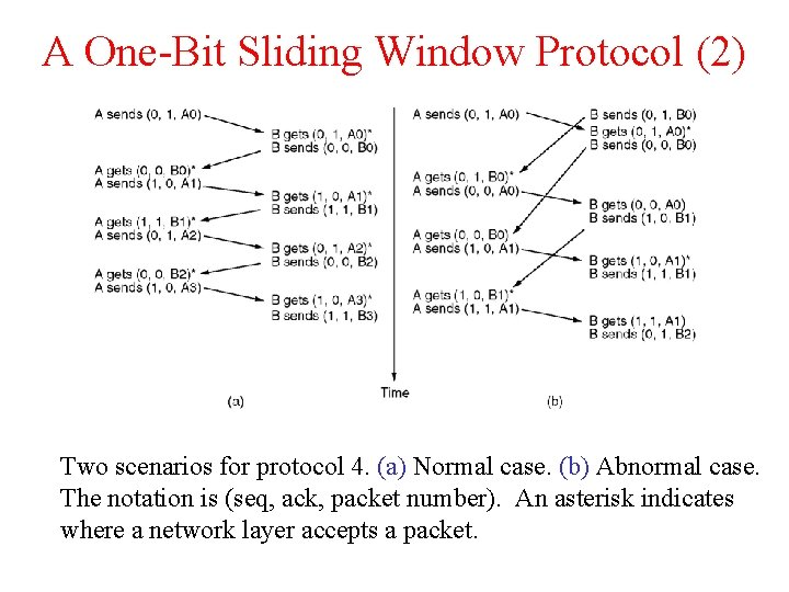 A One-Bit Sliding Window Protocol (2) Two scenarios for protocol 4. (a) Normal case.
