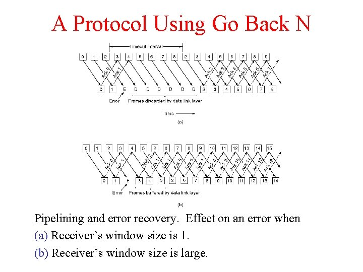A Protocol Using Go Back N Pipelining and error recovery. Effect on an error