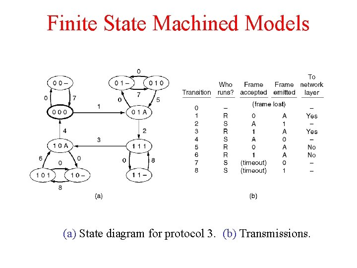 Finite State Machined Models (a) State diagram for protocol 3. (b) Transmissions.