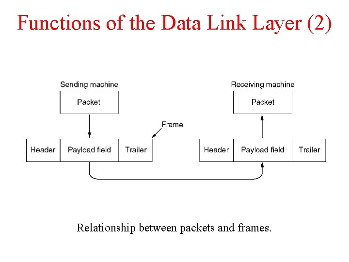 Functions of the Data Link Layer (2) Relationship between packets and frames.