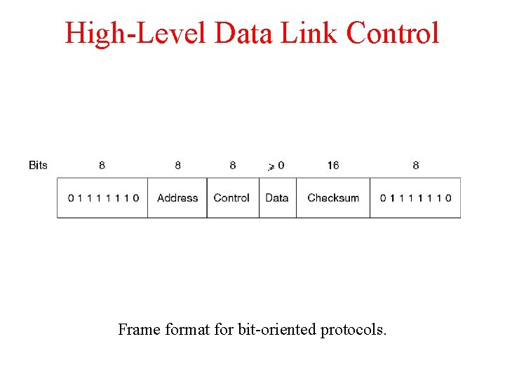 High-Level Data Link Control Frame format for bit-oriented protocols.