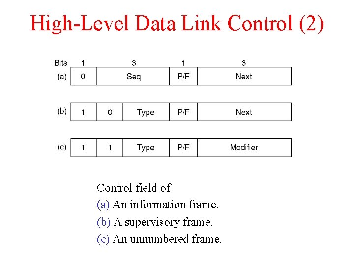 High-Level Data Link Control (2) Control field of (a) An information frame. (b) A