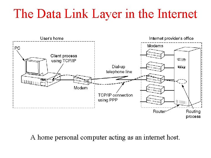 The Data Link Layer in the Internet A home personal computer acting as an