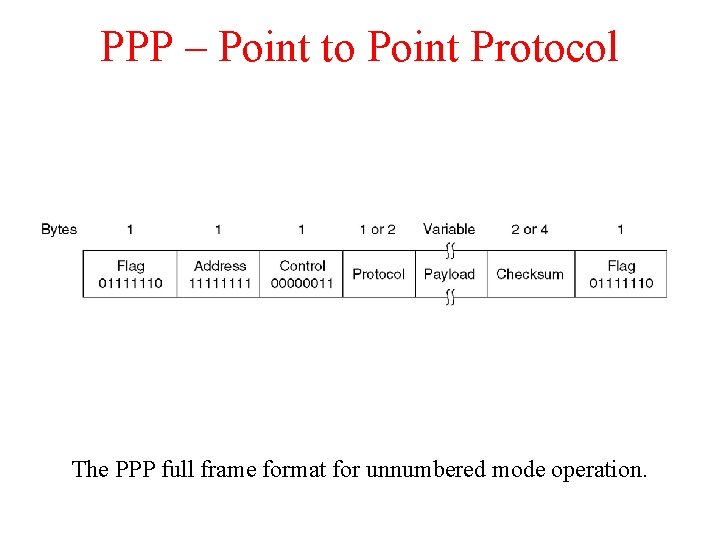 PPP – Point to Point Protocol The PPP full frame format for unnumbered mode