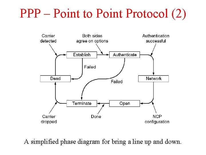 PPP – Point to Point Protocol (2) A simplified phase diagram for bring a