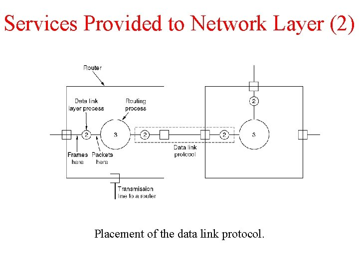 Services Provided to Network Layer (2) Placement of the data link protocol.