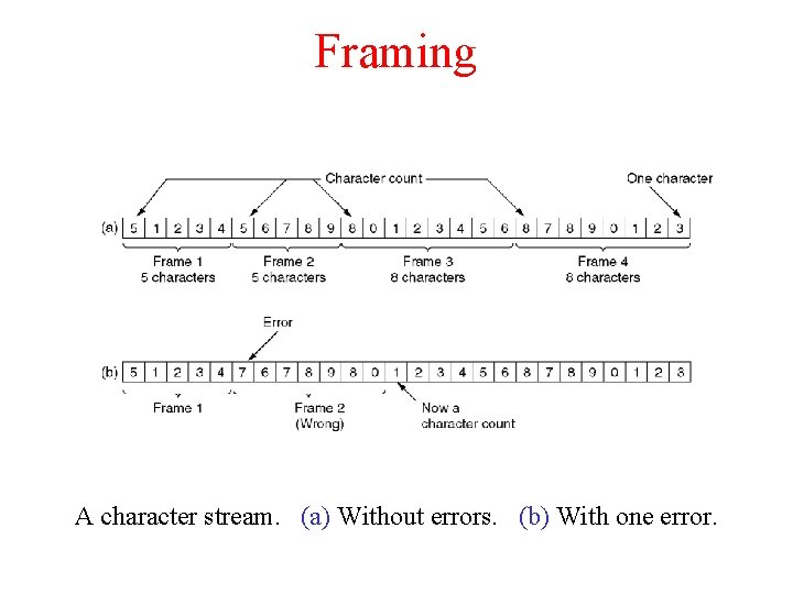 Framing A character stream. (a) Without errors. (b) With one error.