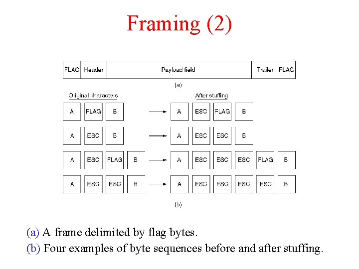 Framing (2) (a) A frame delimited by flag bytes. (b) Four examples of byte