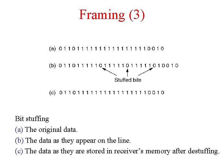 Framing (3) Bit stuffing (a) The original data. (b) The data as they appear