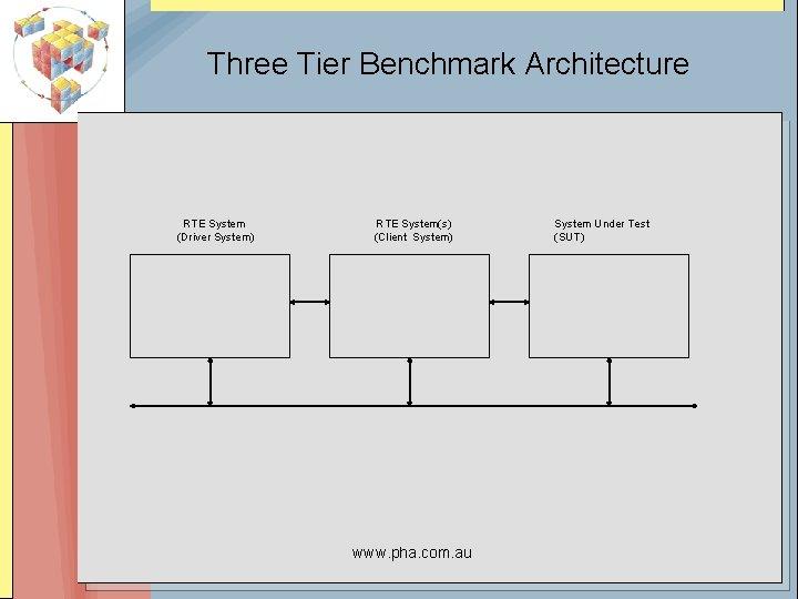 Three Tier Benchmark Architecture RTE System (Driver System) RTE System(s) (Client System) www. pha.