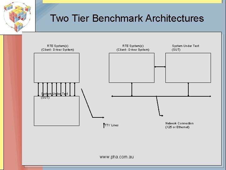 Two Tier Benchmark Architectures RTE System(s) (Client - Driver System) System Under Test (SUT)