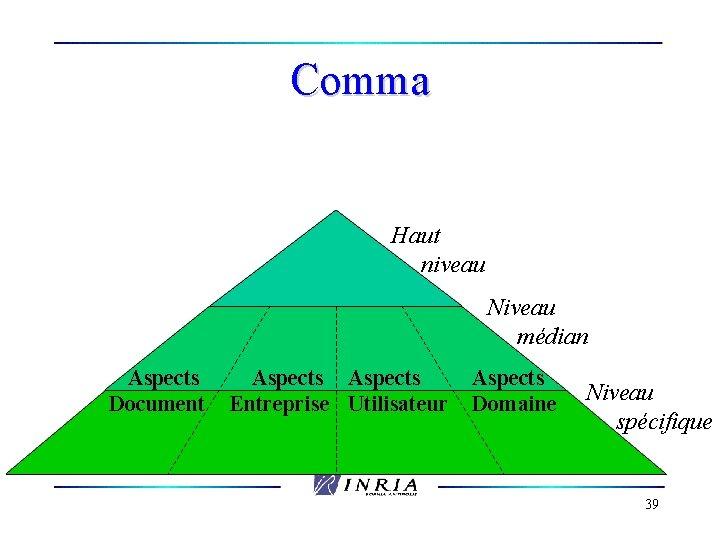 Comma Haut niveau Niveau médian Aspects Document Aspects Entreprise Utilisateur Aspects Domaine Niveau spécifique