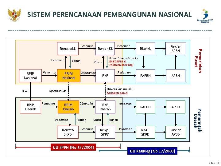 SISTEM PERENCANAAN PEMBANGUNAN NASIONAL Pedoman RPJP Nasional Diacu RPJM Nasional RPJM Daerah Pedoman Renstra