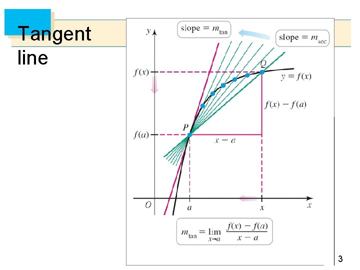 Tangent line 3
