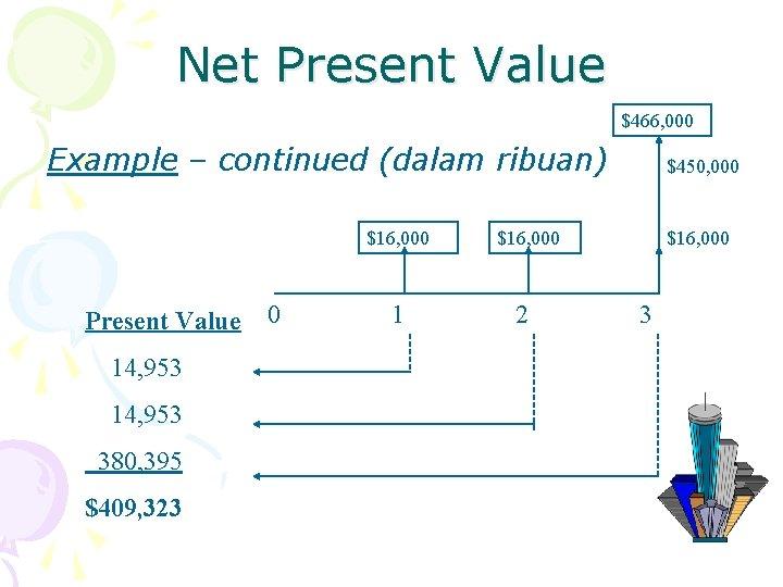 Net Present Value $466, 000 Example – continued (dalam ribuan) $16, 000 Present Value