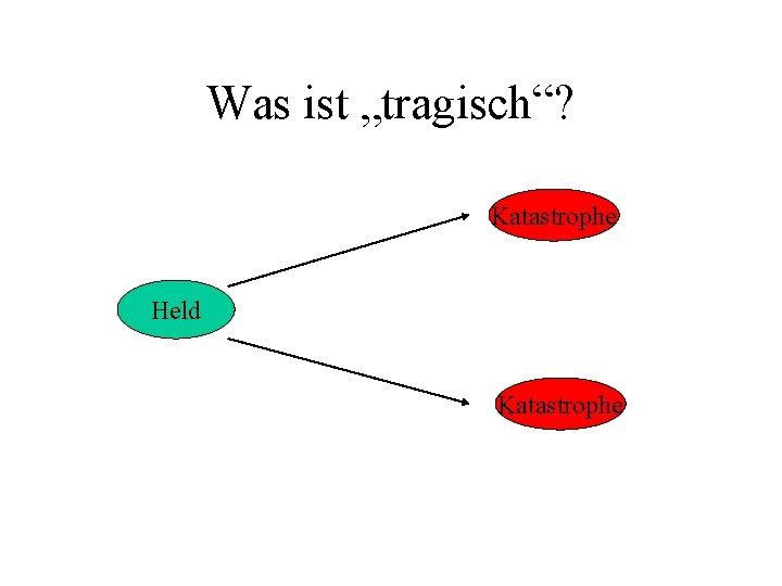 """Was ist """"tragisch""""? Katastrophe Held Katastrophe"""