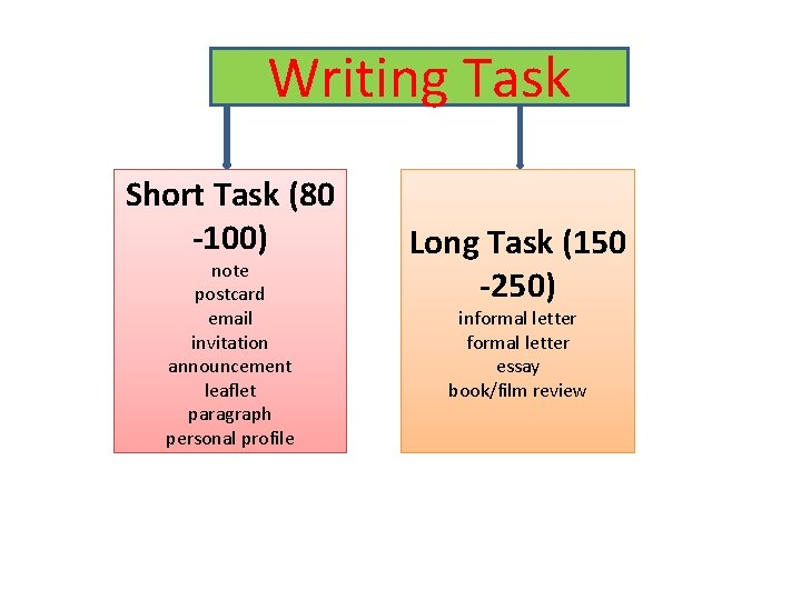 Writing Task Short Task (80 -100) note postcard email invitation announcement leaflet paragraph personal