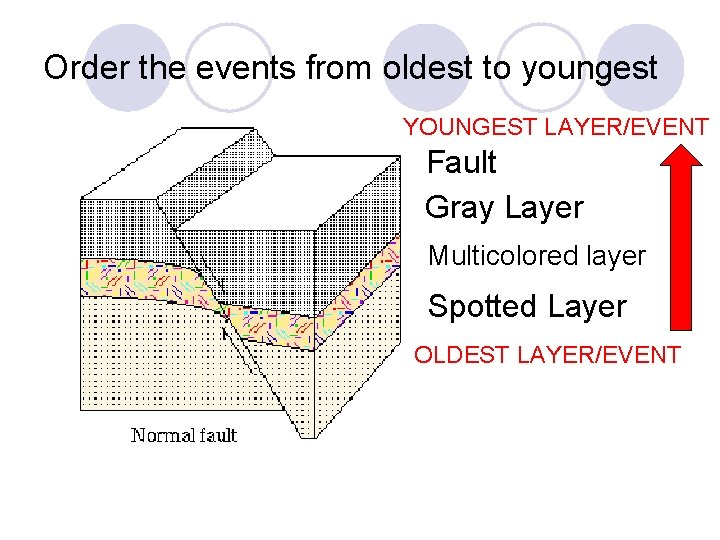 To oldest layers youngest rock What rock