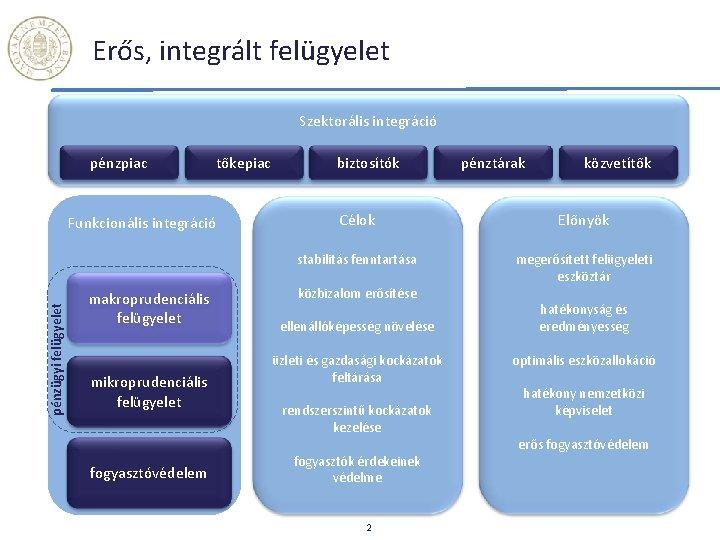 Erős, integrált felügyelet Szektorális integráció pénzpiac tőkepiac pénzügyi felügyelet Funkcionális integráció makroprudenciális felügyelet mikroprudenciális