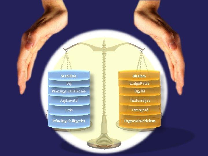 Stabilitás Bizalom Díj Szolgáltatás Pénzügyi vállalkozás Ügyfél Jogkövető Tisztességes Erős Támogató Pénzügyi felügyelet Fogyasztóvédelem