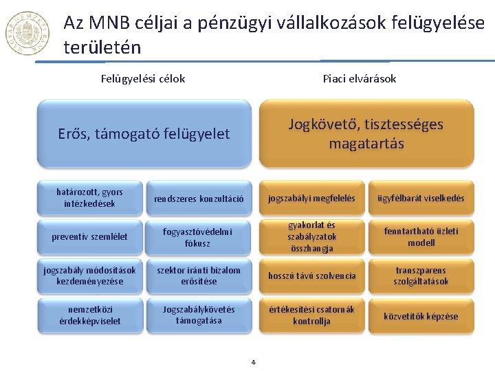 Az MNB céljai a pénzügyi vállalkozások felügyelése területén Felügyelési célok Piaci elvárások Jogkövető, tisztességes