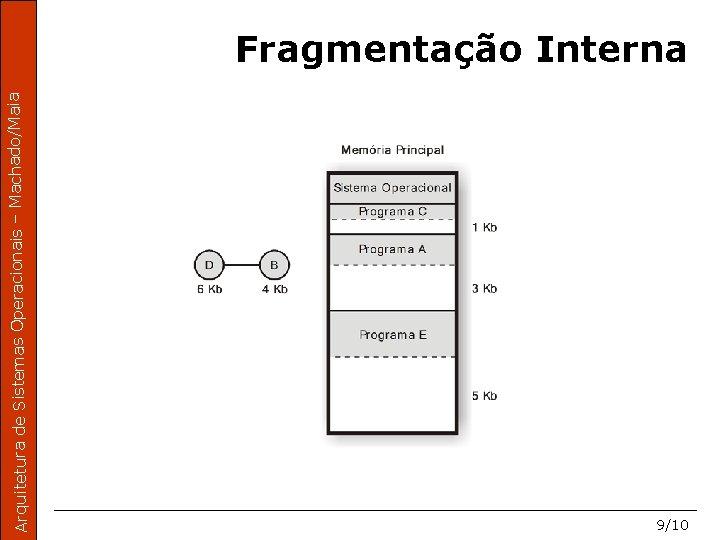 Arquitetura de Sistemas Operacionais – Machado/Maia Fragmentação Interna 9/10