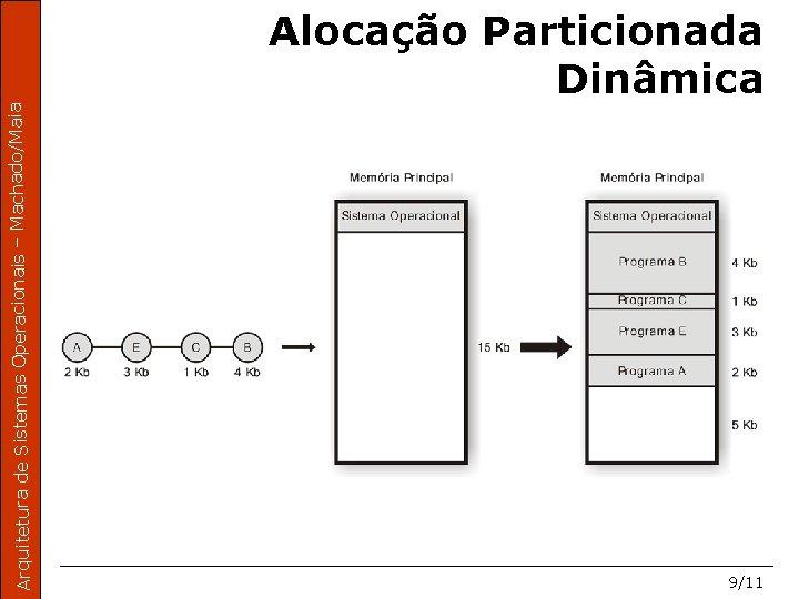 Arquitetura de Sistemas Operacionais – Machado/Maia Alocação Particionada Dinâmica 9/11