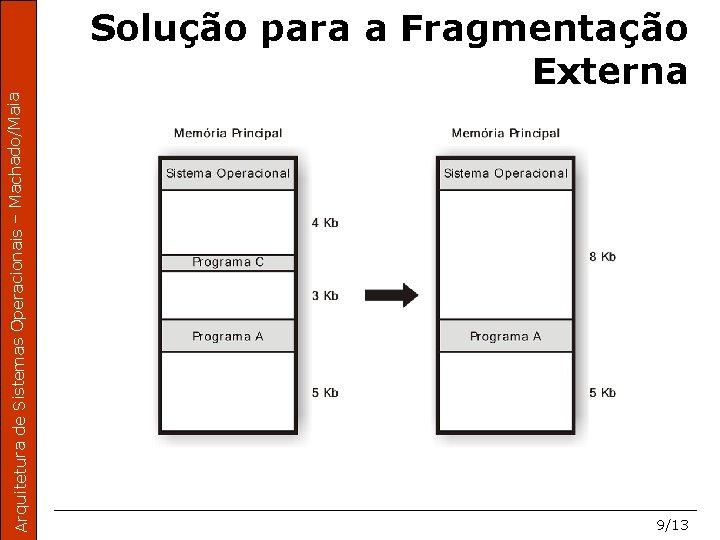 Arquitetura de Sistemas Operacionais – Machado/Maia Solução para a Fragmentação Externa 9/13