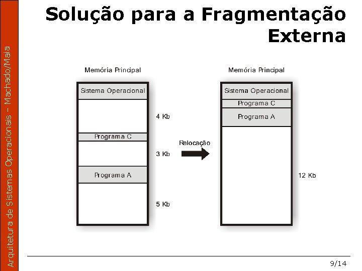 Arquitetura de Sistemas Operacionais – Machado/Maia Solução para a Fragmentação Externa 9/14